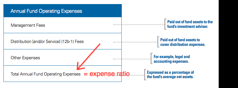 expense ratio annual operating expenses