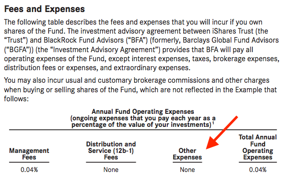 expense ratio fees and expenses