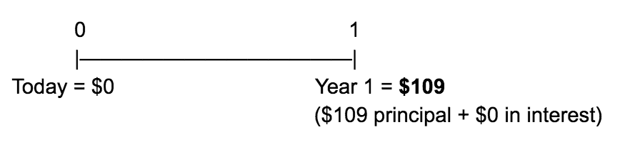 time value of money option A
