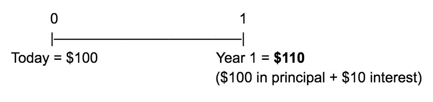 time value of money option B
