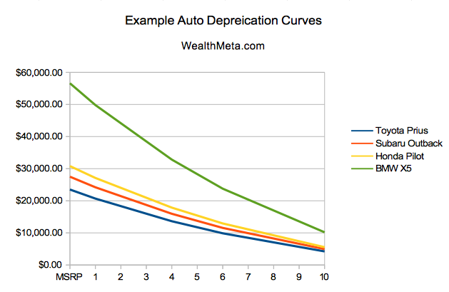 Auto depreciation graph