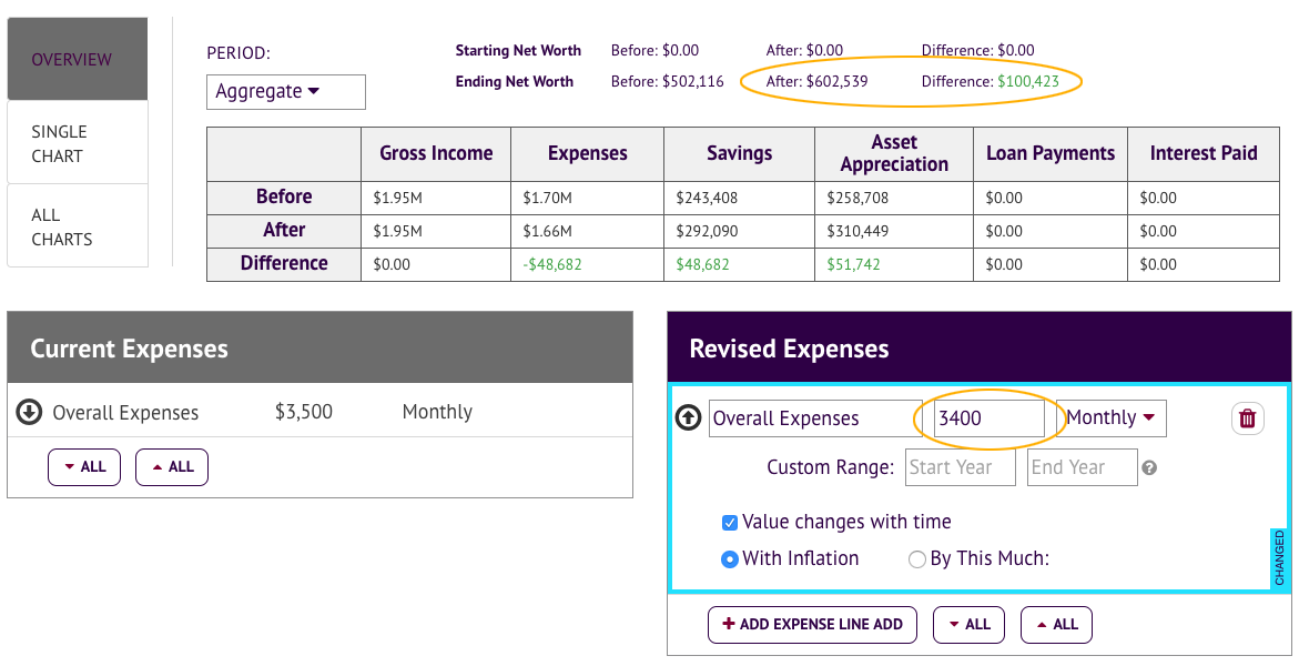 saving an extra $100 each month comparison