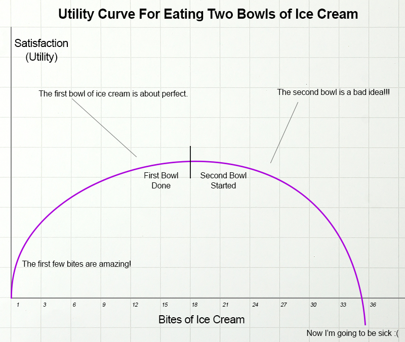 Utility of eating two bowls of ice cream