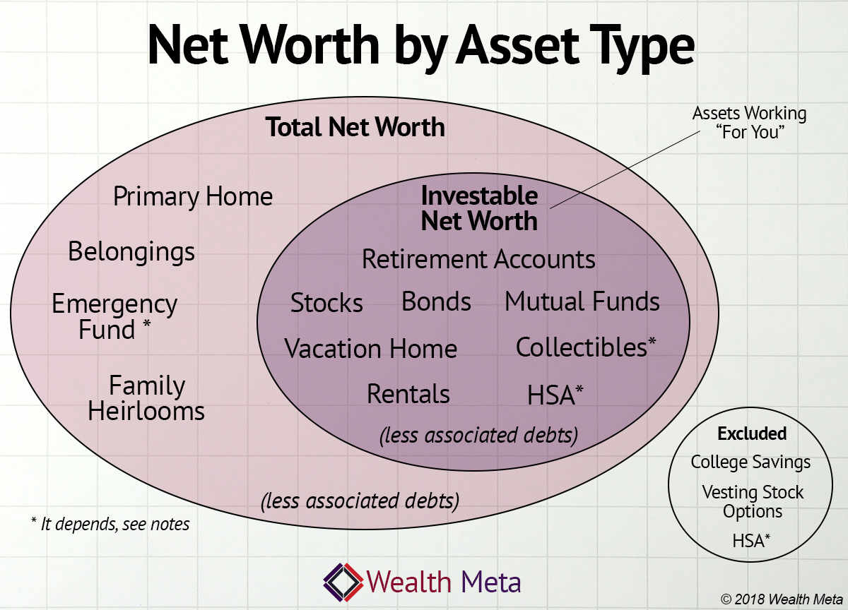Net Worth Definition - Total vs Investable