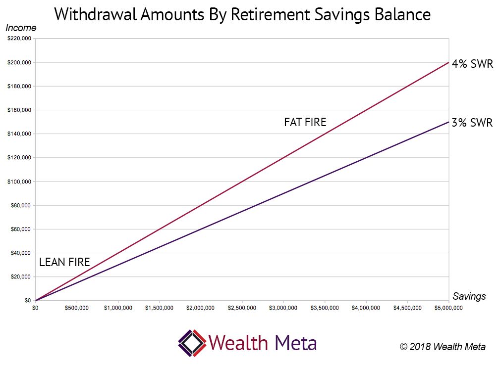 Financial Independence Graph Based on SWR of 3 and 4 Percent