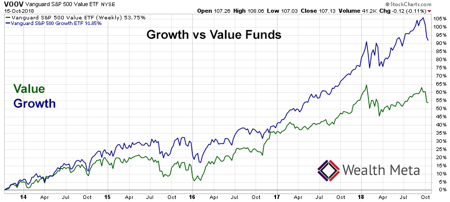 Growth Funds vs Value Funds Chart