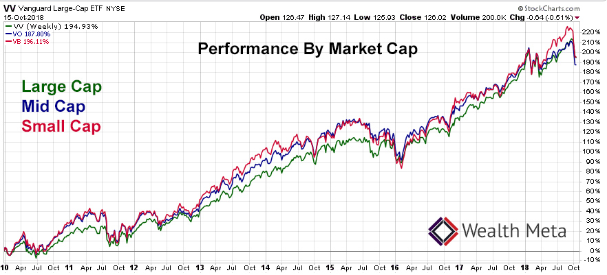 Large Cap vs Mid Cap vs Small Cap ETF Chart
