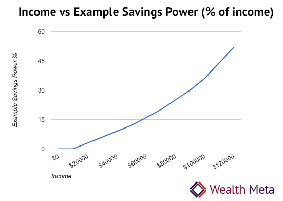 Income vs Savings Power Percentage
