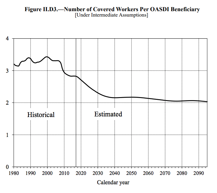 social security ratio of workers to retirees chart