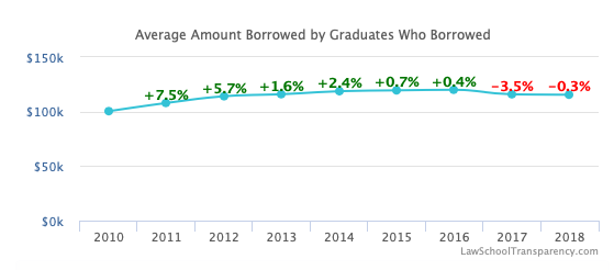 Law School Average Amount Borrowed