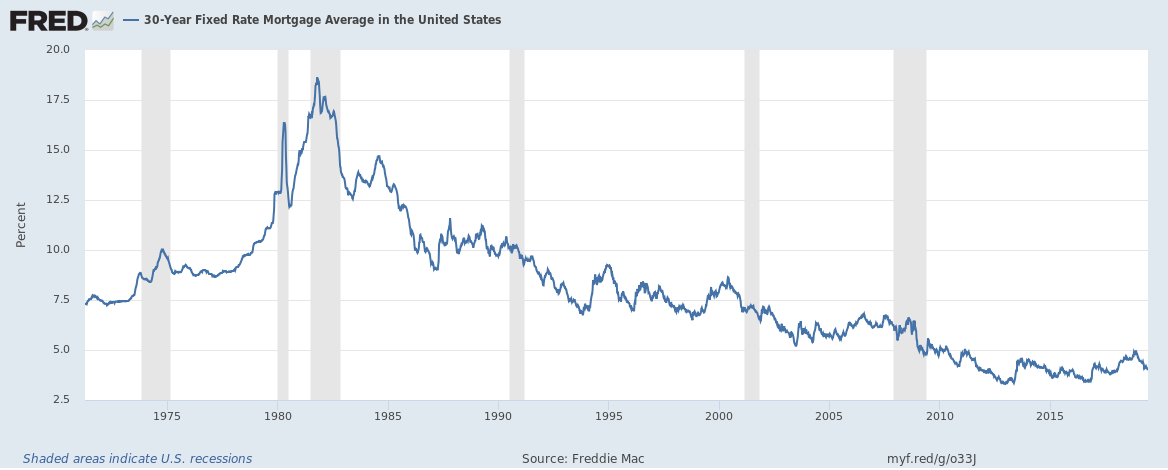 30 year mortgage rate graph