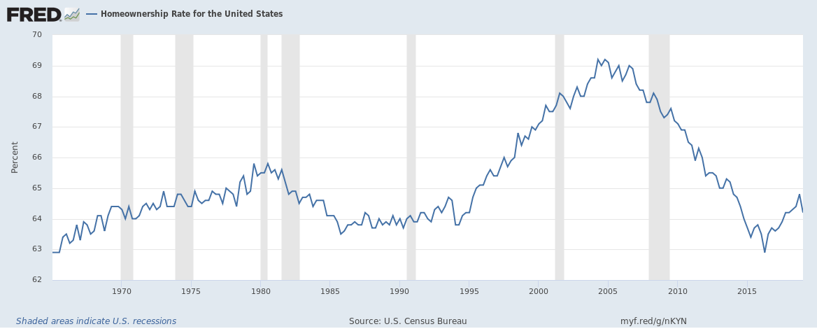 Home Ownership Rate 1965 - 2019
