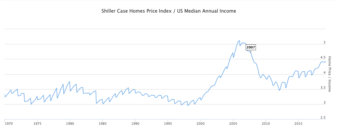 Home prices to household income graph