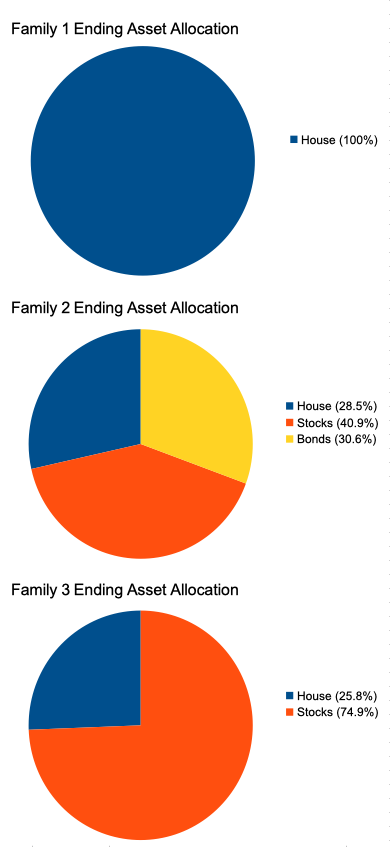 family ending net worth examples