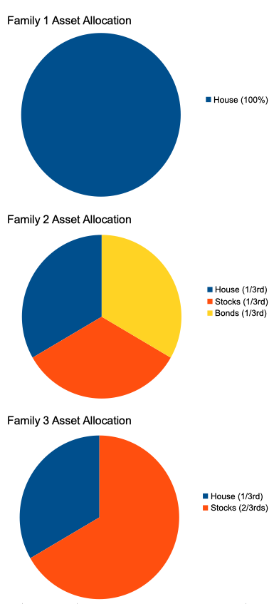 three family asset allocation