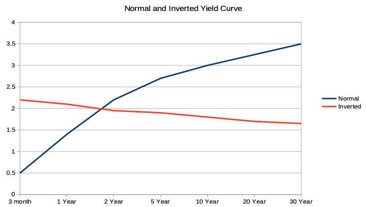 Normal vs Inverted Yield Curve Graph