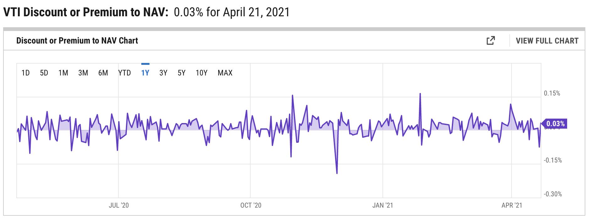 VTI discount premium chart