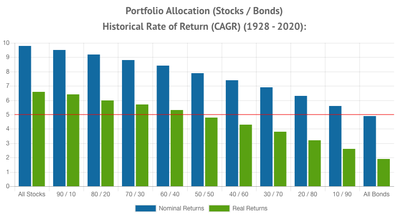 Market returns 1928 - 2020