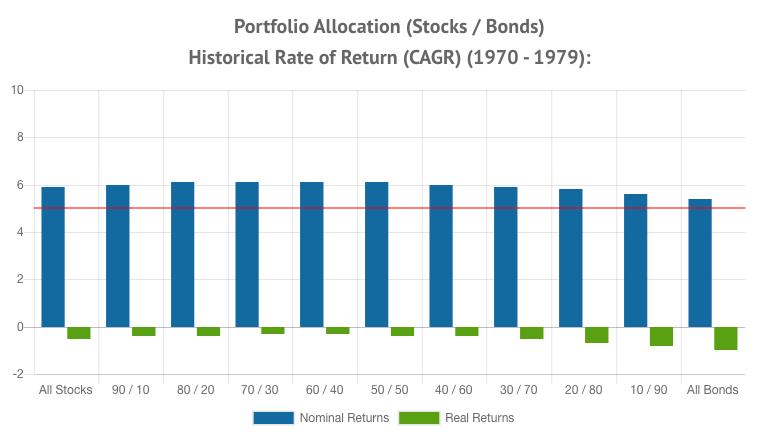 Portfolio Allocation Returns 1970 - 1979