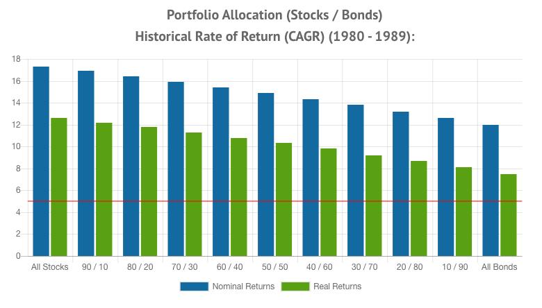 Portfolio Allocation Returns 1980 - 1989