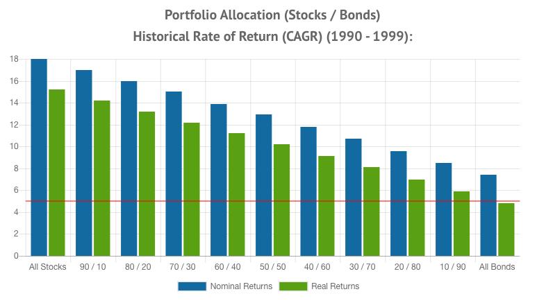 Portfolio Allocation Returns 1990 - 1999