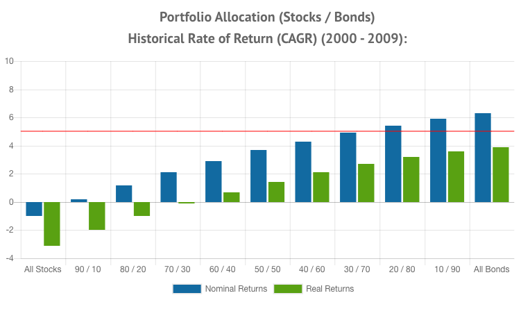 Portfolio Allocation Returns 2000 - 2009
