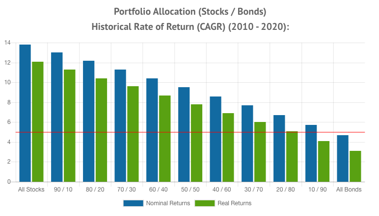 Portfolio Allocation Returns 2010 - 2019